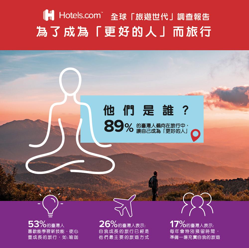 Hotels.com/旅遊世代/調查報告/旅行是為了成為更好的人/充實自我