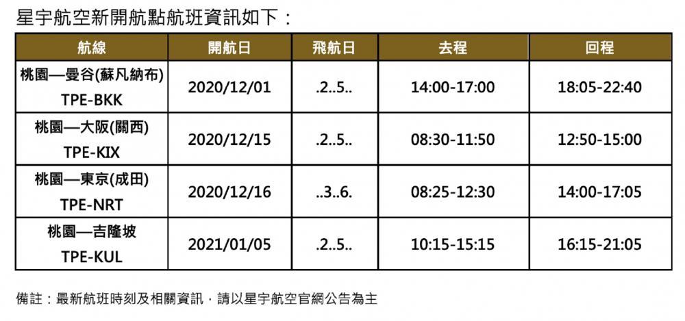 航班資訊/STARLUX星宇航空/吉隆坡/台北/台灣/馬來西亞
