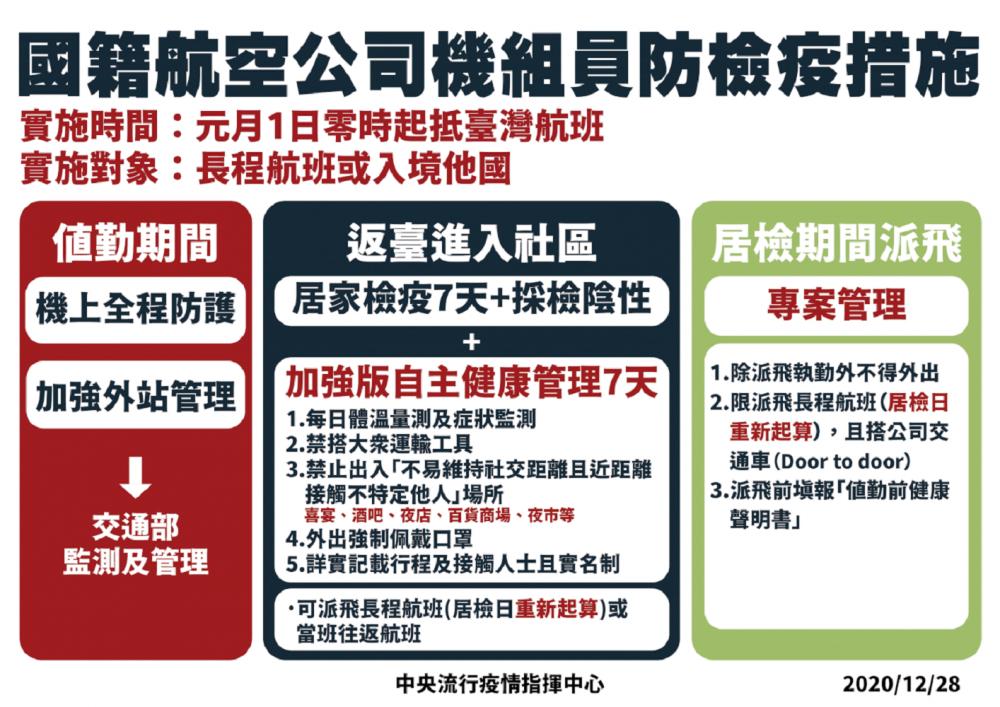 國籍航空防疫措施/中央流行疫情指揮中心/台灣