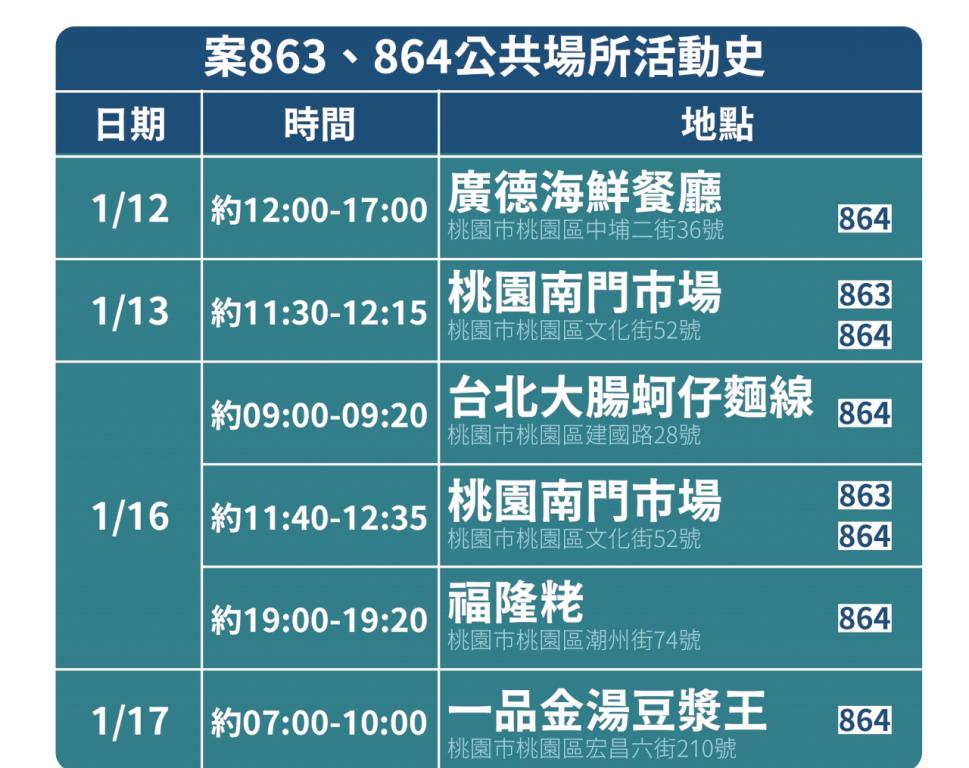 案863與確診家人的足跡/疫情/台灣