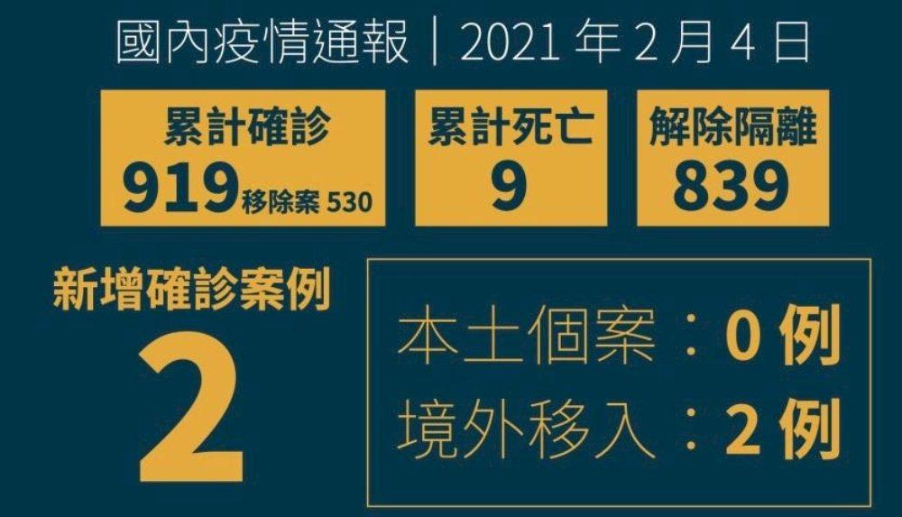 國內新增2例境外移入/無本土病例/疫情/台灣