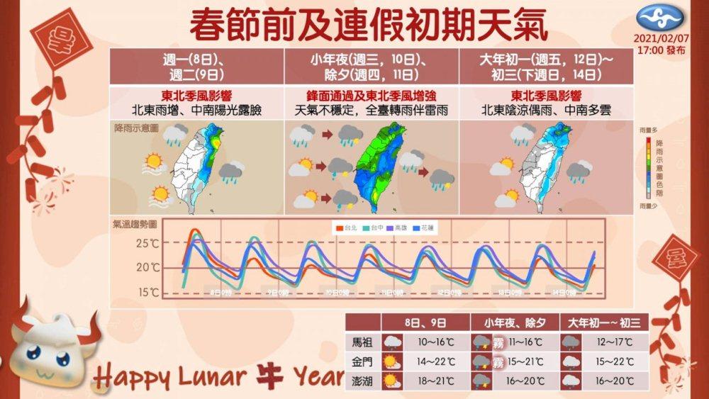 天氣概況/春雷/春節/小年夜/台灣