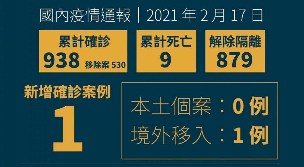 國內新增1例境外移入/無本土病例/疫情/台灣