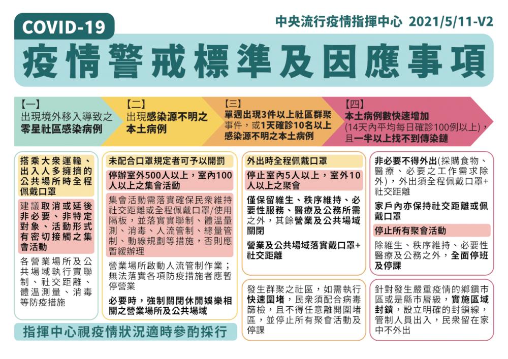 疫情警戒標準及因應事項/疫情/台灣