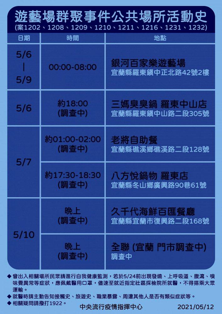 足跡/確診表/疫情/台灣