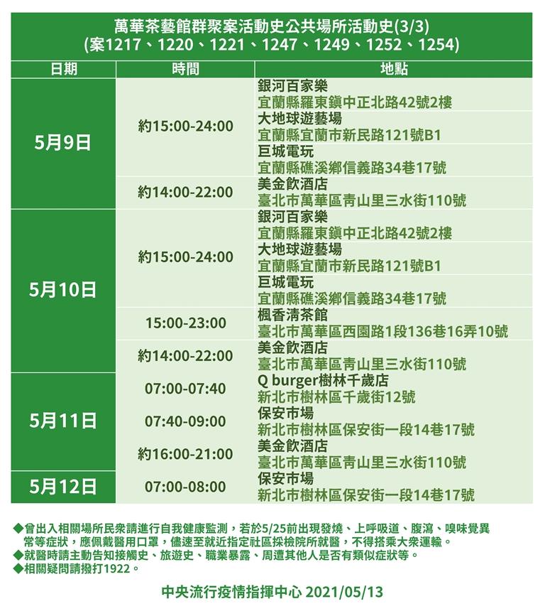 萬華茶藝館群聚足跡/確診表/疫情/台灣