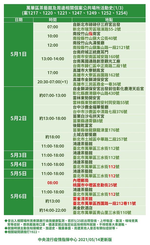足跡/中央流行疫情指揮中心/疫情/台灣