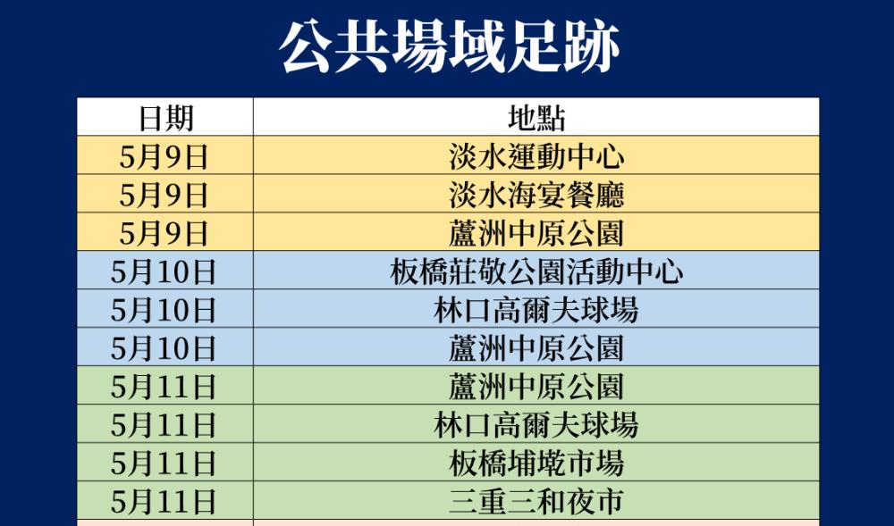 新北確診足跡/疫情/台灣