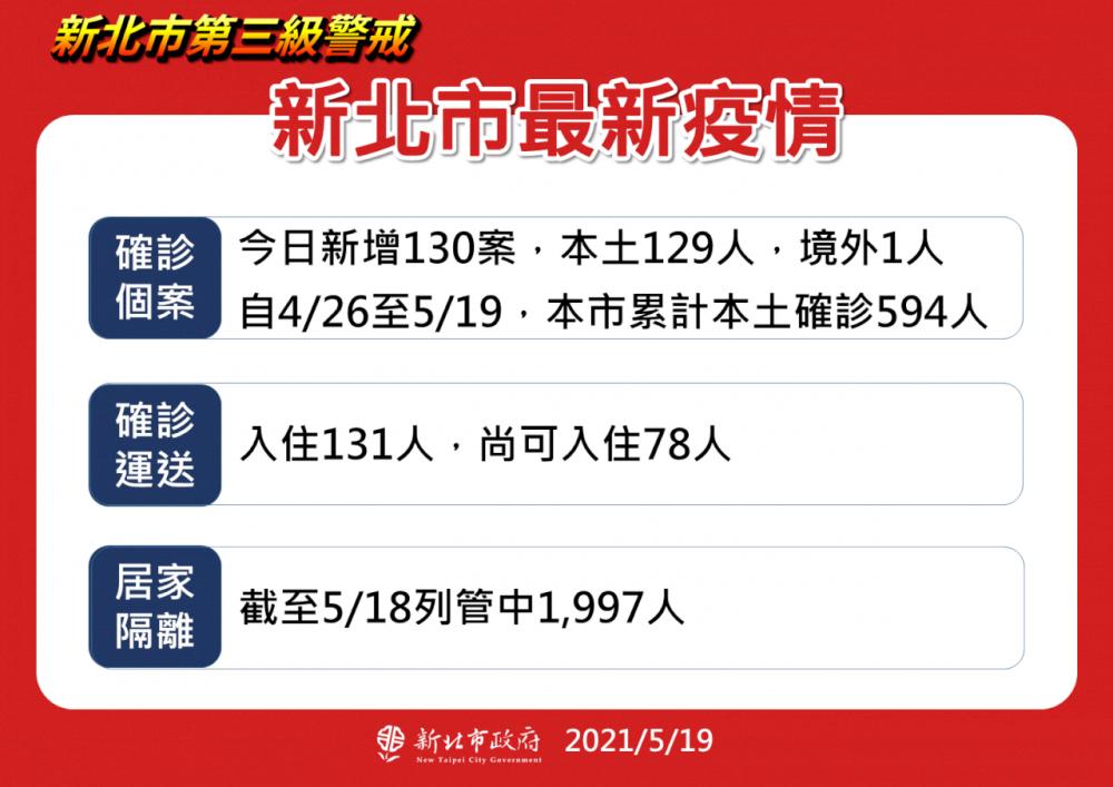 新北最新疫情狀況/疫情/台灣
