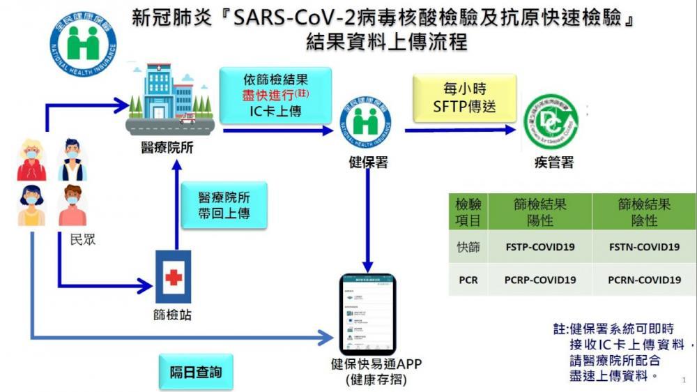 健保快易通APP(健康存摺)/圖表/中央流行疫情指揮中心/疫情/台灣