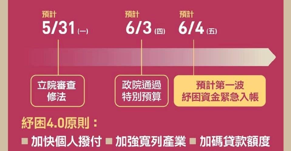 紓困4.0/臉書/疫情/台灣