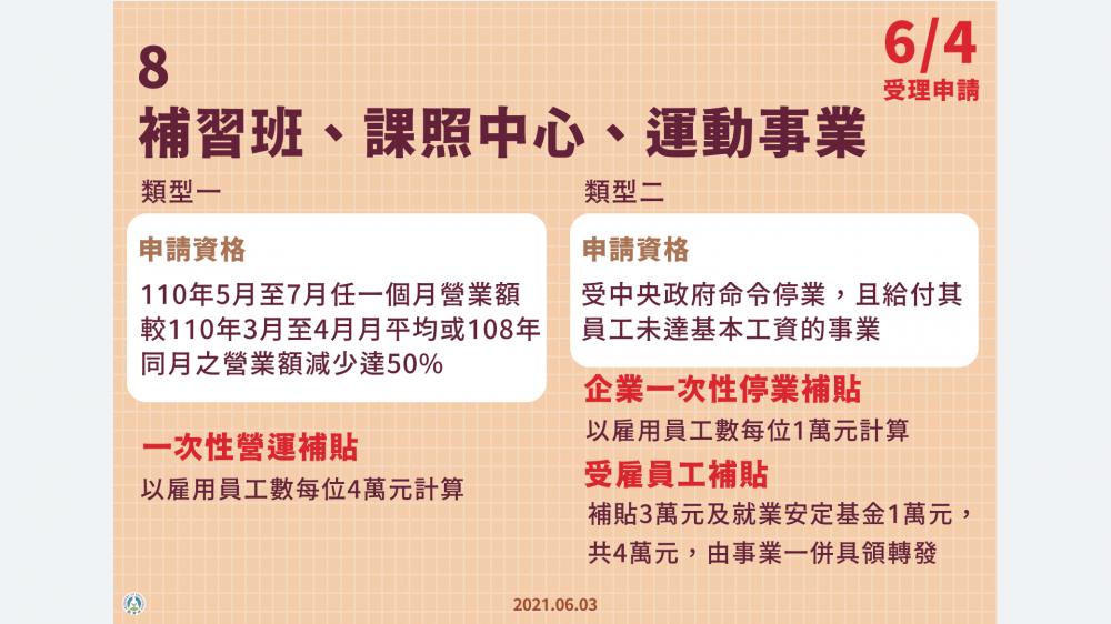 紓困4.0/疫情/台灣