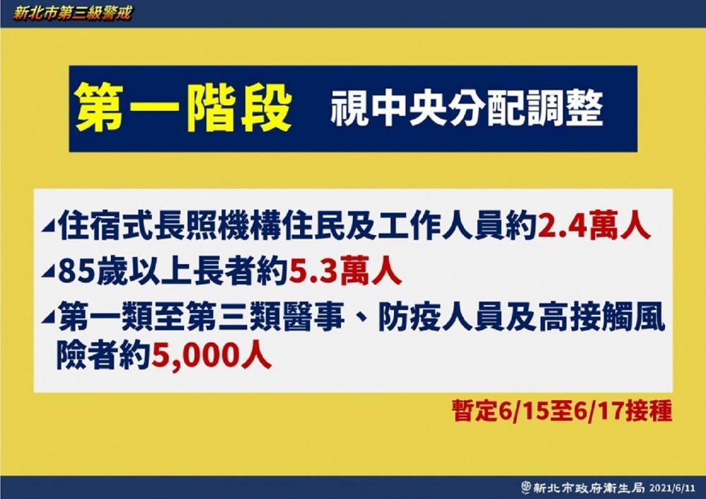 疫苗接種/新北/台灣