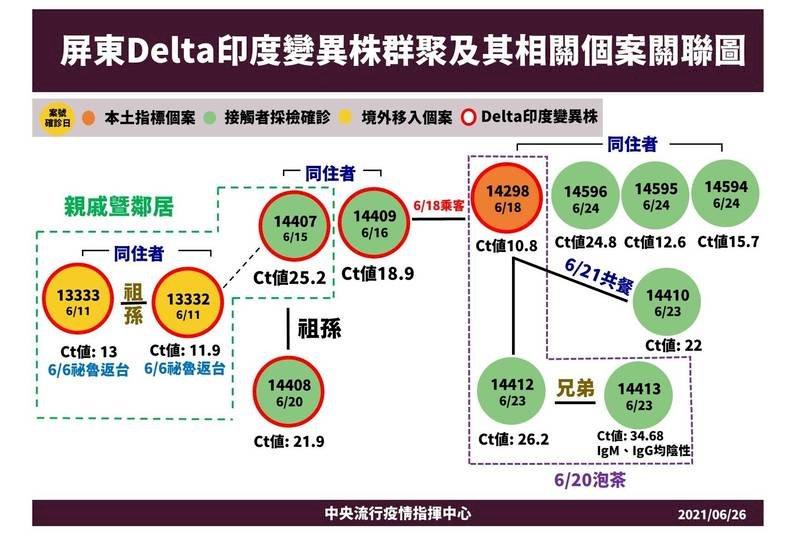 圖表/屏東群聚案/Delta印度變異株/中央流行疫情指揮中心/疫情/台灣