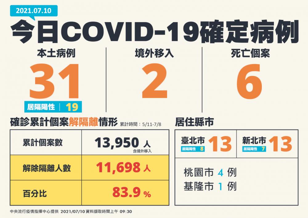 圖表/中央流行疫情指揮中心/疫情/台灣
