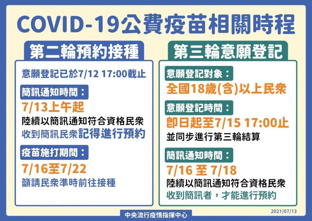 開放第二、三輪疫苗預約接種與意願登記/中央流行疫情指揮中心/疫情/台灣