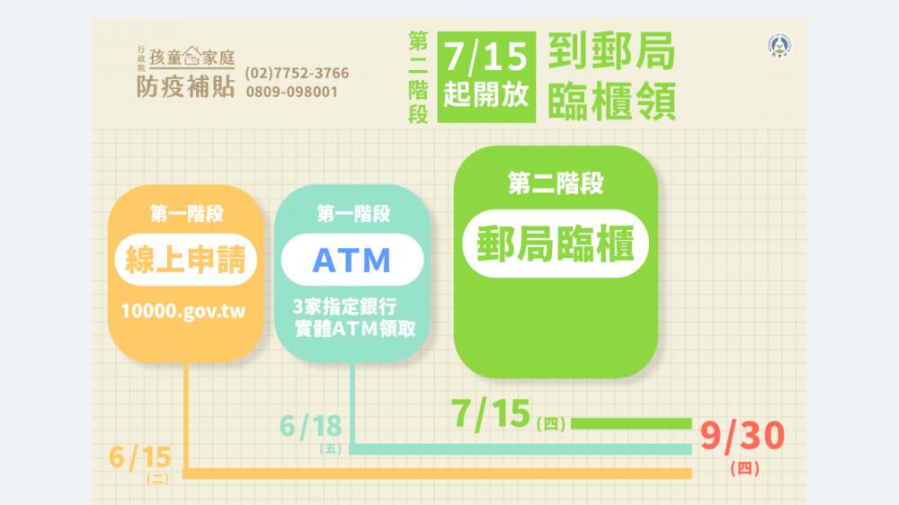 孩童家庭防疫補貼/圖表/中央流行疫情指揮中心/疫情/台灣
