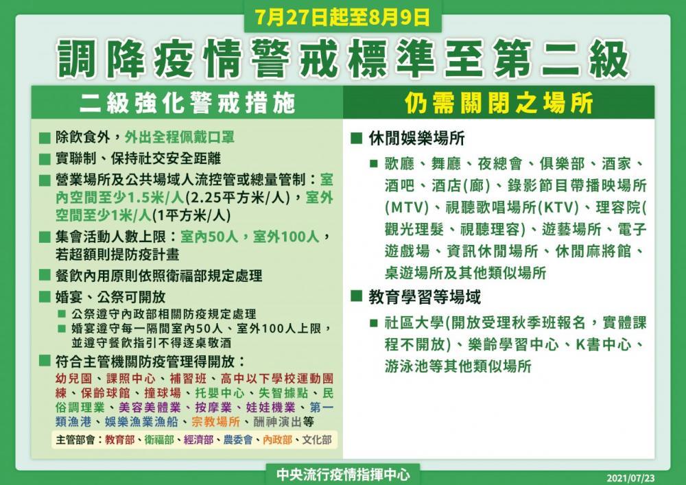 二級警戒/中央流行疫情指揮中心/疫情/台灣