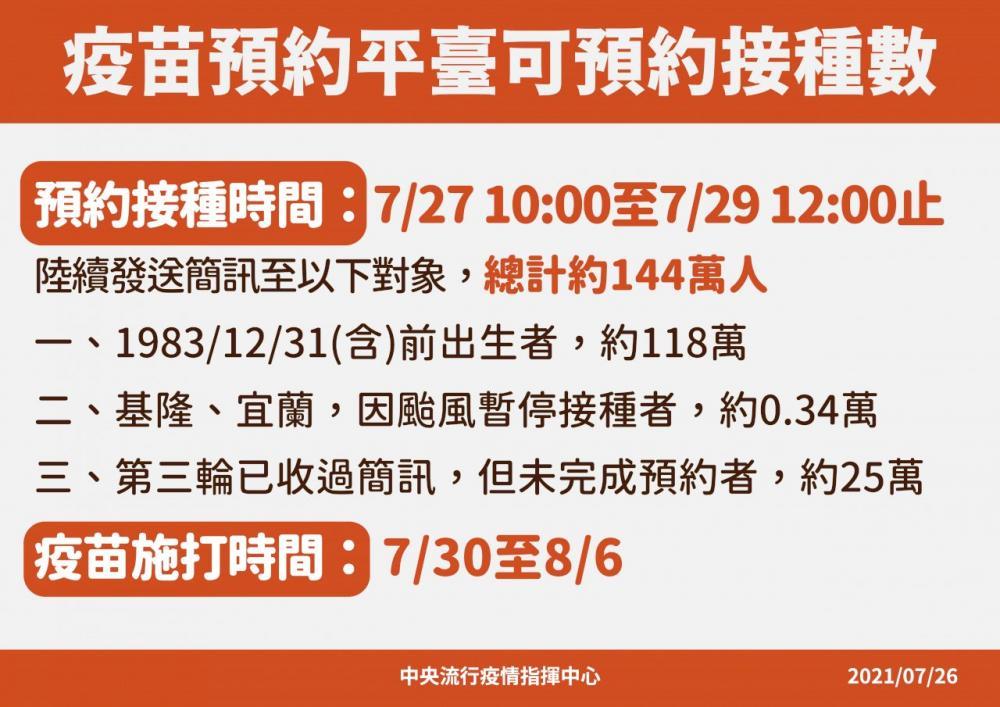 疫苗預約/中央流行疫情指揮中心/疫情/台灣