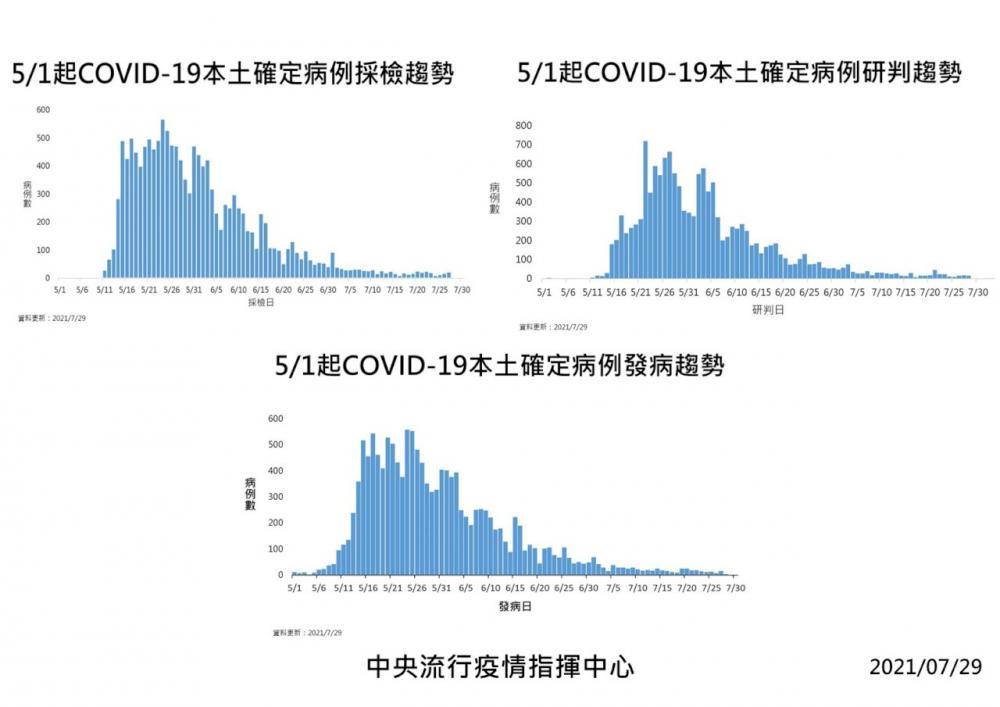 確診案例/中央流行疫情指揮中心/疫情/台灣